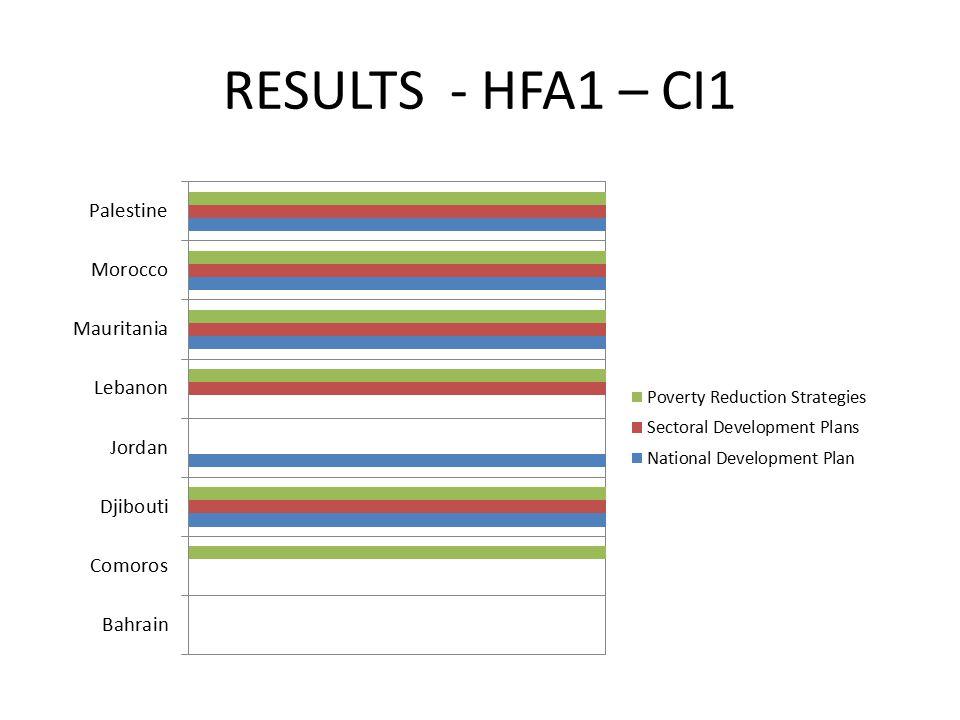RESULTS - HFA1 – CI1