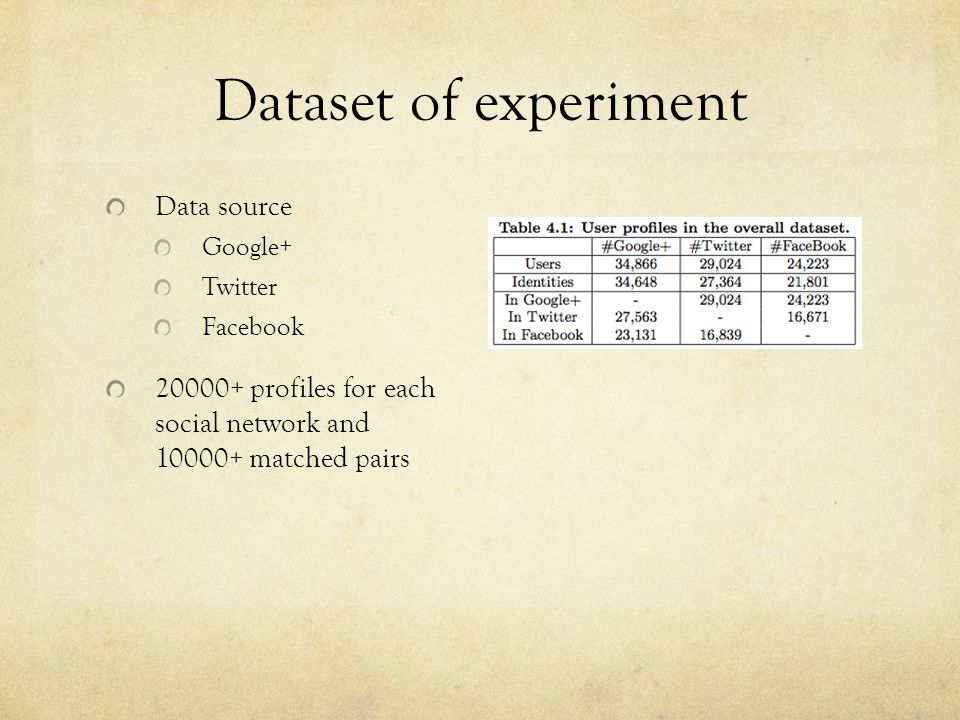 Dataset of experiment Data source Google+ Twitter Facebook 20000+ profiles for each social network and 10000+ matched pairs