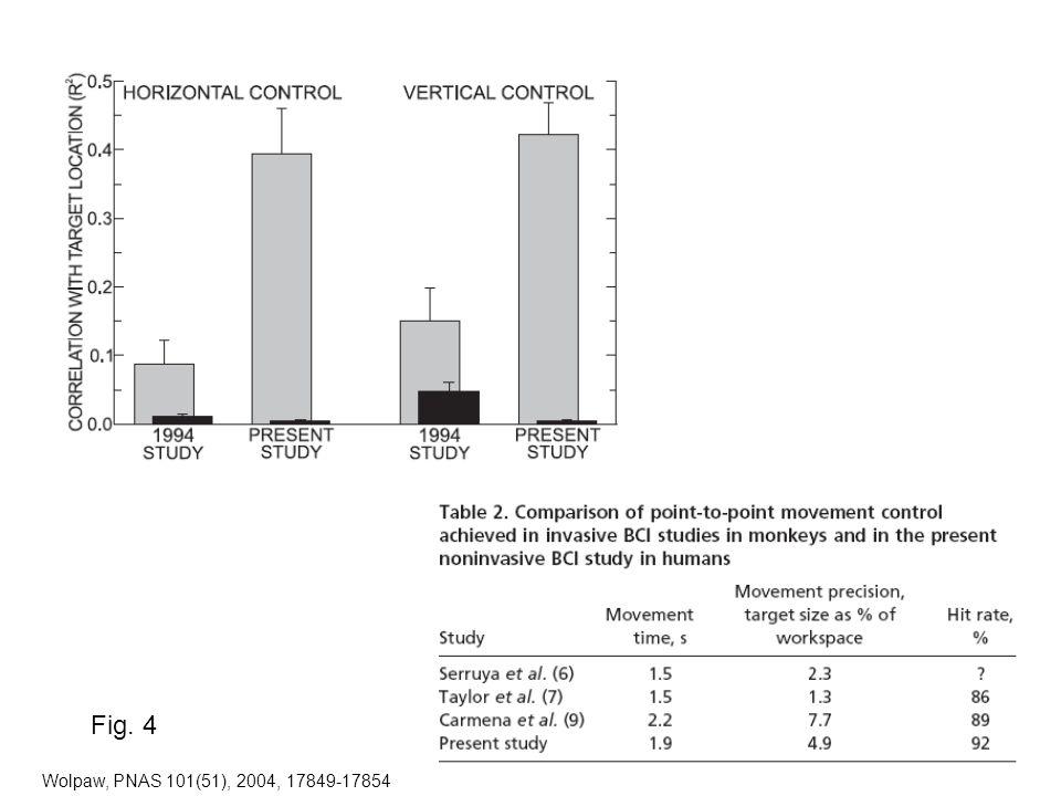 Wolpaw, PNAS 101(51), 2004, 17849-17854 Fig. 4