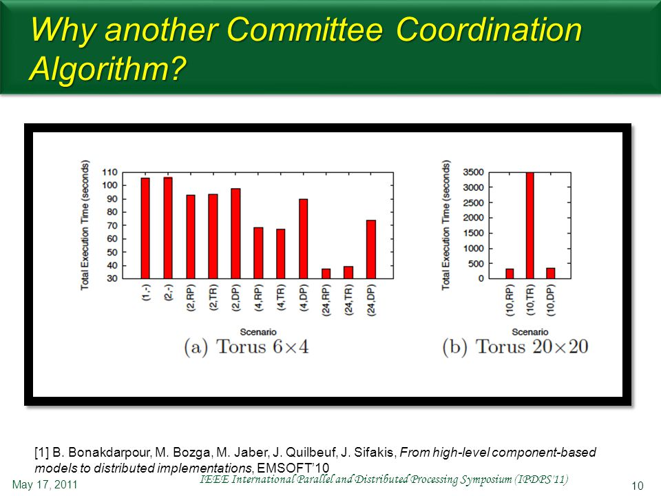 10 Why another Committee Coordination Algorithm? May 17, 2011 IEEE International Parallel and Distributed Processing Symposium (IPDPS'11) [1] B. Bonak