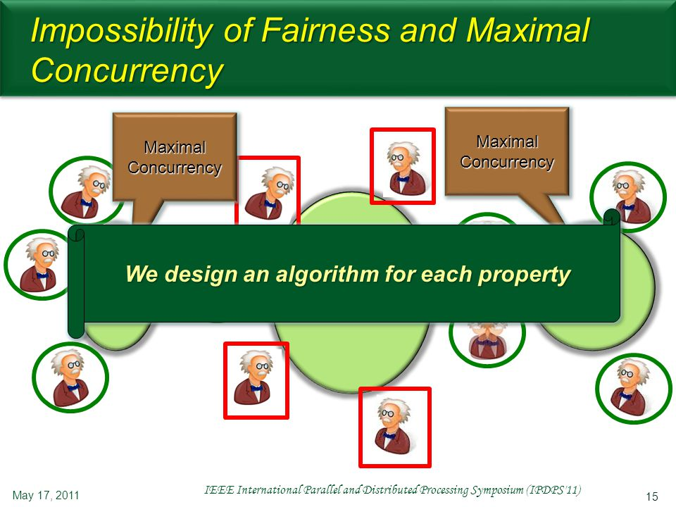 15 Impossibility of Fairness and Maximal Concurrency May 17, 2011 IEEE International Parallel and Distributed Processing Symposium (IPDPS 11) C1C1C1C1 C3C3C3C3 C2C2C2C2 MaximalConcurrencyMaximalConcurrency MaximalConcurrencyMaximalConcurrency We design an algorithm for each property