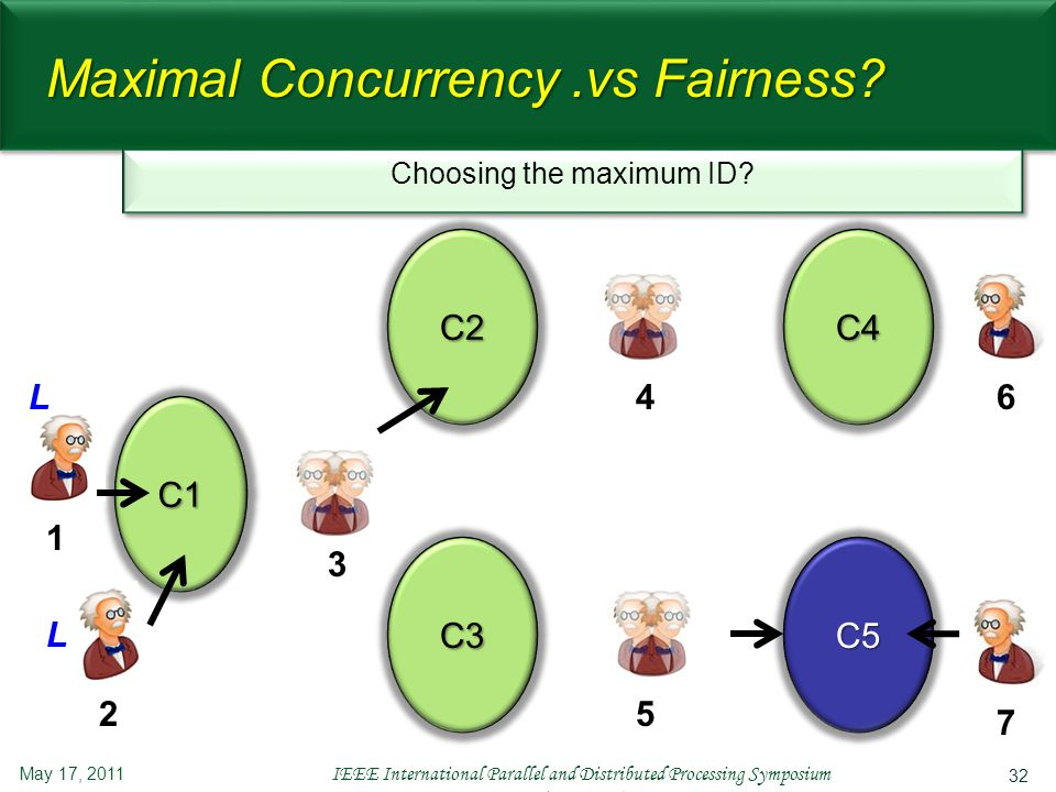 32 Maximal Concurrency.vs Fairness? May 17, 2011 IEEE International Parallel and Distributed Processing Symposium (IPDPS'11) C1 C2 L 1 2 3 L C3 C4 C5