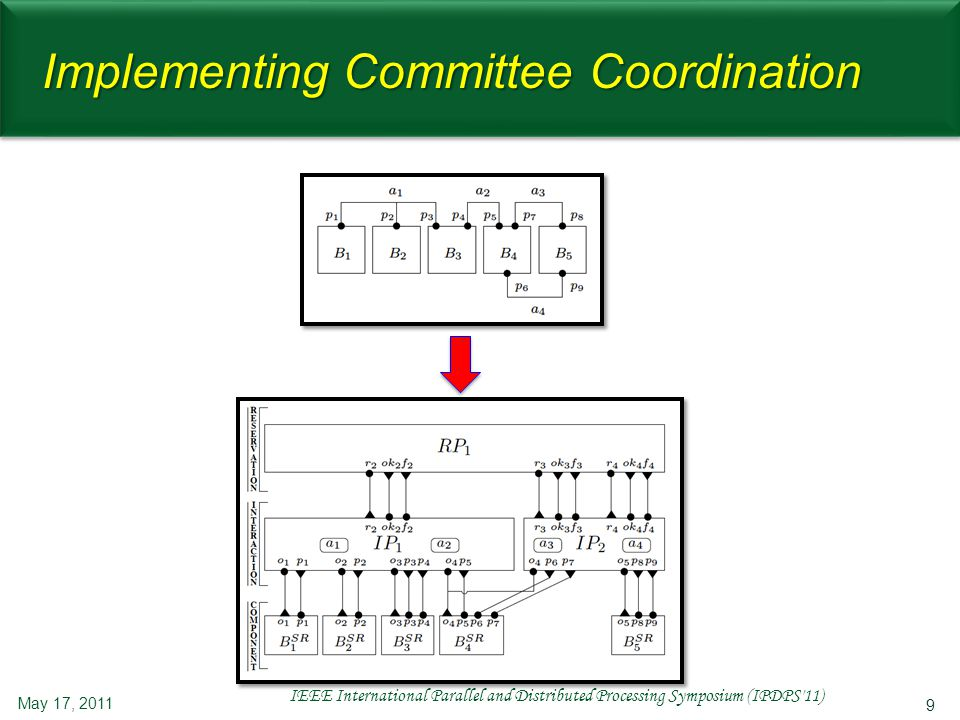 20 Snap-stabilizing 2-Phase CC May 17, 2011 IEEE International Parallel and Distributed Processing Symposium (IPDPS 11) C1C1C1C1 C3C3 C2C2 Step1 Looking for a committee to participate L L L L L L L