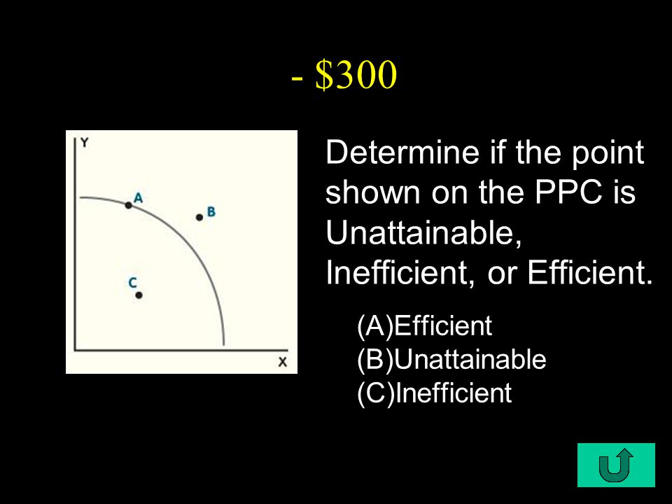 C1-$300 - $300 Determine if the point shown on the PPC is Unattainable, Inefficient, or Efficient.