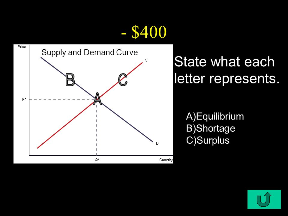 C1-$400 - $400 State what each letter represents.