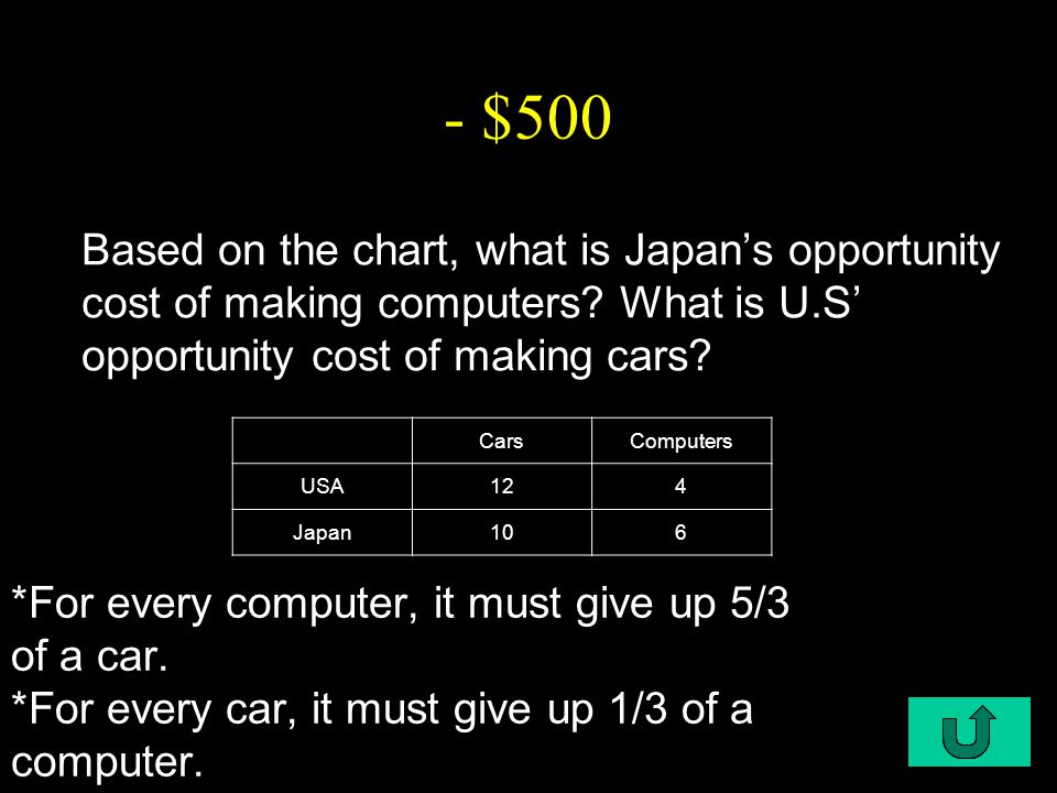 C1-$500 - $500 *For every computer, it must give up 5/3 of a car.