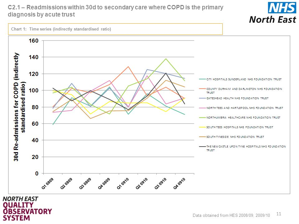 C2.1 – Readmissions within 30d to secondary care where COPD is the primary diagnosis by acute trust 11 Chart 1: Time series (indirectly standardised ratio) Data obtained from HES 2008/09, 2009/10