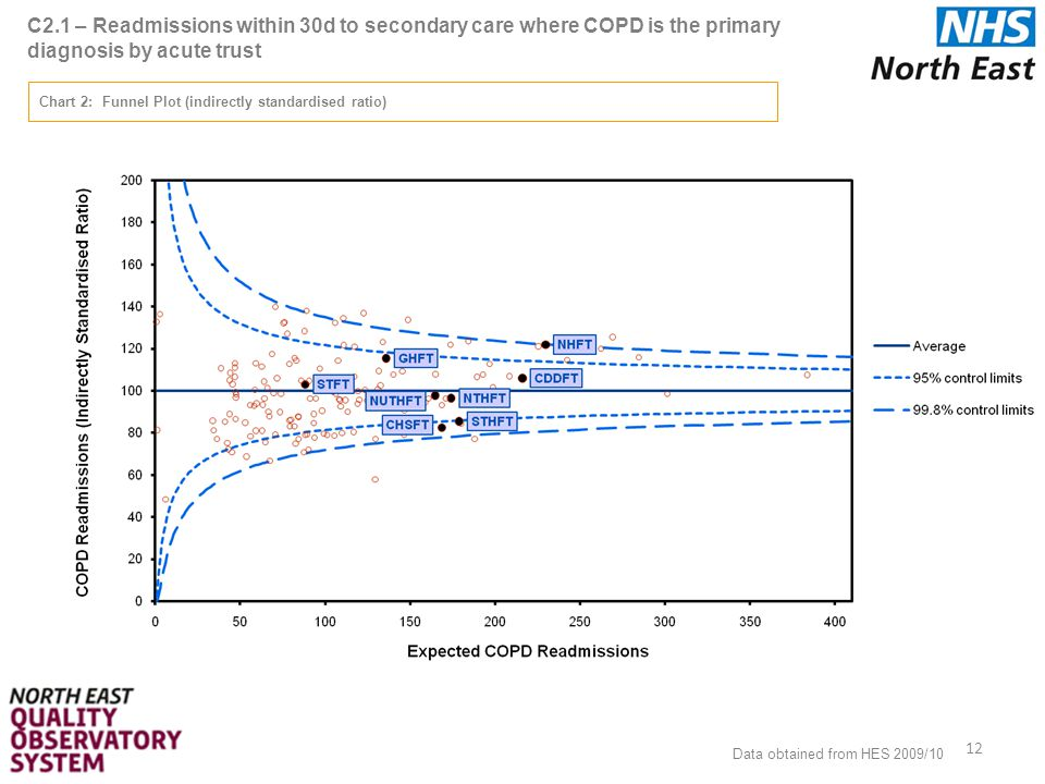 C2.1 – Readmissions within 30d to secondary care where COPD is the primary diagnosis by acute trust 12 Chart 2: Funnel Plot (indirectly standardised ratio) Data obtained from HES 2009/10