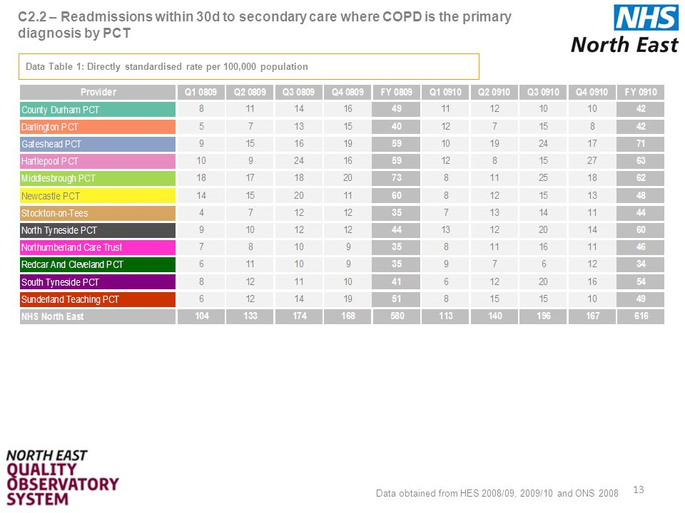 C2.2 – Readmissions within 30d to secondary care where COPD is the primary diagnosis by PCT 13 Data Table 1: Directly standardised rate per 100,000 population Data obtained from HES 2008/09, 2009/10 and ONS 2008