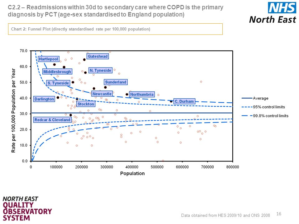 C2.2 – Readmissions within 30d to secondary care where COPD is the primary diagnosis by PCT (age-sex standardised to England population) 16 Chart 2: Funnel Plot (directly standardised rate per 100,000 population) Data obtained from HES 2009/10 and ONS 2008