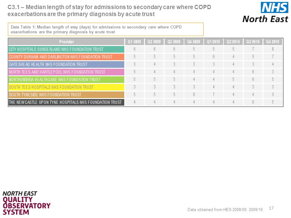 C3.1 – Median length of stay for admissions to secondary care where COPD exacerbations are the primary diagnosis by acute trust 17 Data obtained from HES 2008/09, 2009/10 Data Table 1: Median length of stay (days) for admissions to secondary care where COPD exacerbations are the primary diagnosis by acute trust