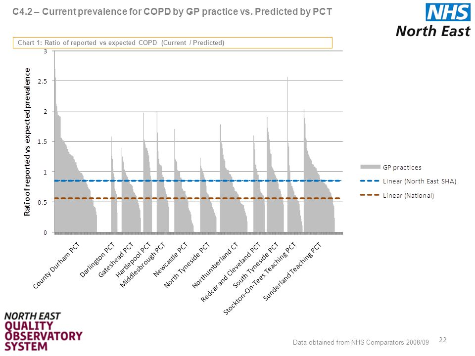 C4.2 – Current prevalence for COPD by GP practice vs.