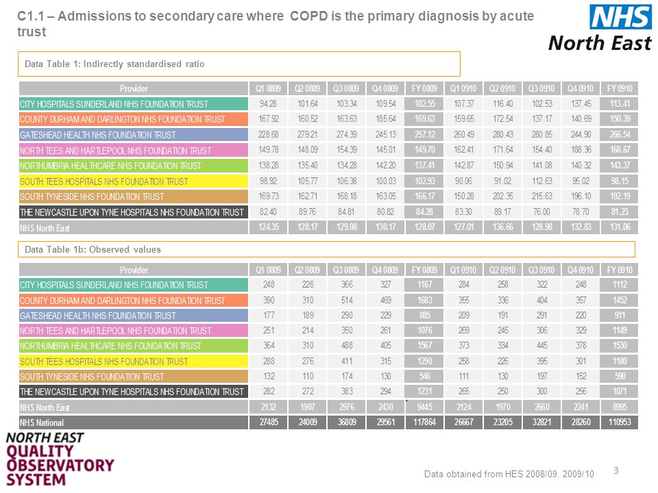 C1.1 – Admissions to secondary care where COPD is the primary diagnosis by acute trust 4 Chart 1: Time series (indirectly standardised ratio) Data obtained from HES 2008/09, 2009/10