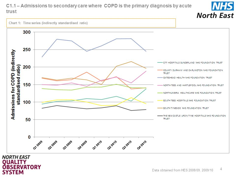 C2.2 – Readmissions within 30d to secondary care where COPD is the primary diagnosis by PCT Data Source: HES in-patient data 2008/09, 2009/10 ONS data 2008/09 Data Details: HES primary diagnosis (diag_01) in list of ICD10 codes Indicator: Number of admissions where the primary diagnosis is COPD by PCT, standardised by age and sex Numerator = 30 day COPD readmissions Denominator = PCT population Data Handling Notes: ICD10 Codes for COPD - J411, J420, J430, J431, J432, J438, J439, J440, J441, J448, J449 Referring PCT field will be used Directly standardised for age and sex per 100,000 population 35