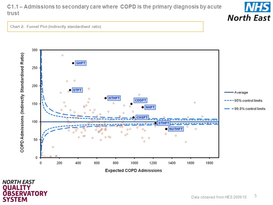 C5.2 – In-hospital mortality for admissions where COPD is the primary diagnosis by PCT 26 Data Table 1: Directly standardised rate per 100,000 population Data obtained from HES 2008/09, 2009/10 and ONS 2008