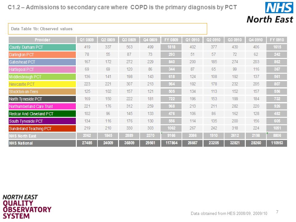 C1.2 – Admissions to secondary care where COPD is the primary diagnosis by PCT 7 Data Table 1b: Observed values Data obtained from HES 2008/09, 2009/10