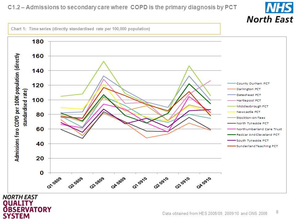 C5.2 – In-hospital mortality for admissions where COPD is the primary diagnosis by PCT 29 Chart 2: Funnel Plot (directly standardised rate per 100,000 population) Data obtained from HES 2008/09, 2009/10 and ONS 2008