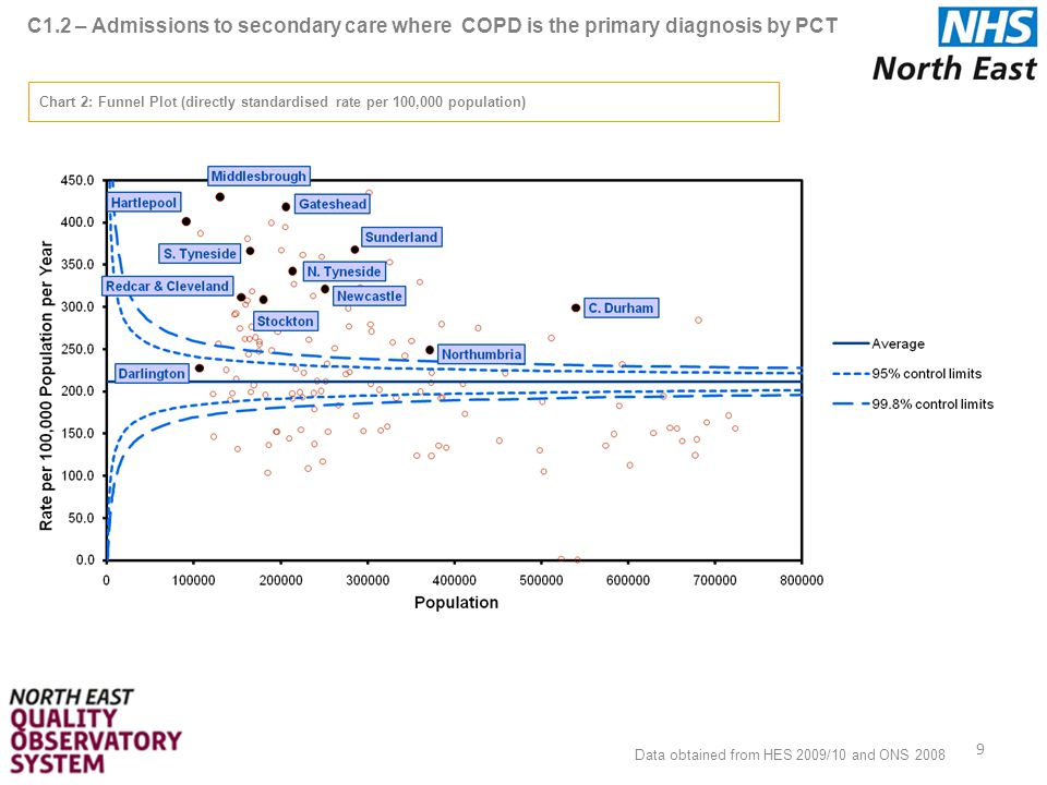 C1.2 – Admissions to secondary care where COPD is the primary diagnosis by PCT 9 Chart 2: Funnel Plot (directly standardised rate per 100,000 population) Data obtained from HES 2009/10 and ONS 2008