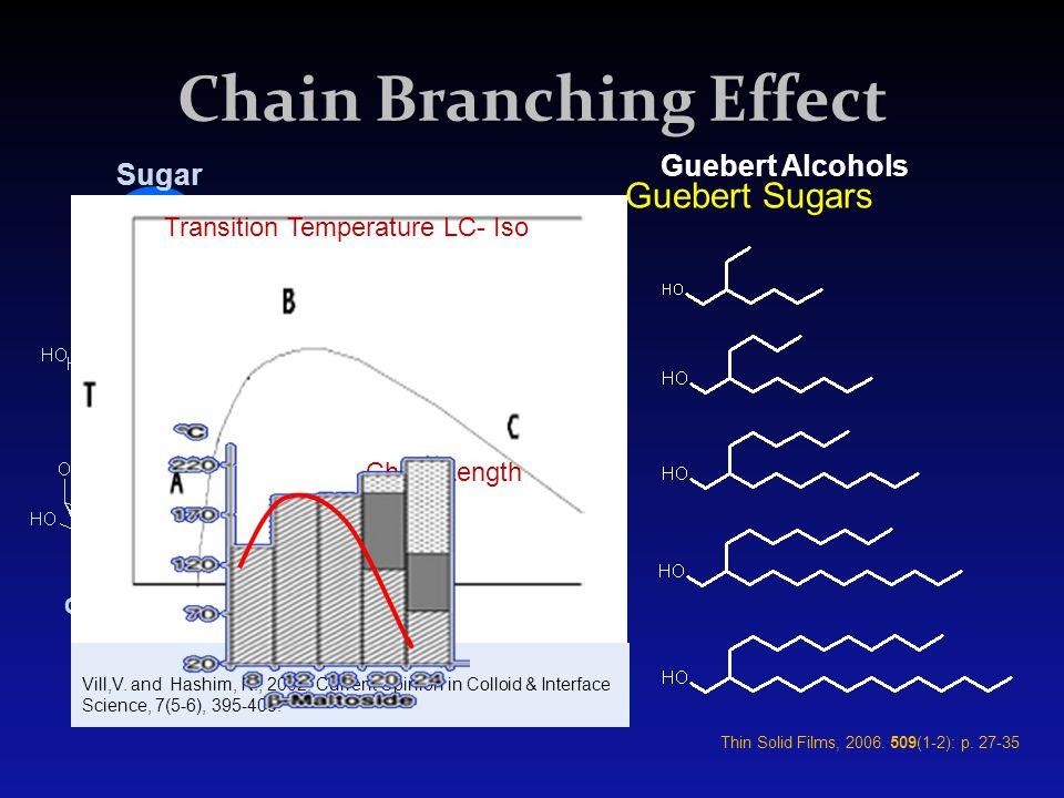 Glucose Maltose Galactose Lactose Cellobiose Chain Branching Effect Guebert Alcohols Sugar Guebert Sugars Chain Length Transition Temperature LC- Iso