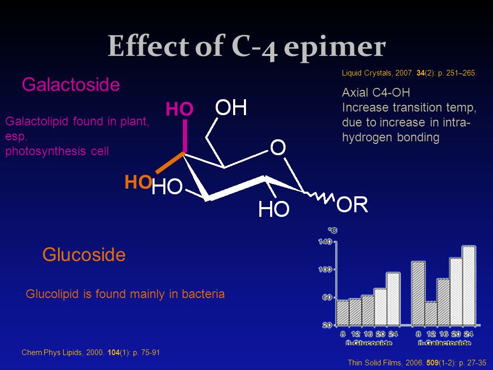 Effect of C-4 epimer HO Glucoside HO Galactoside Galactolipid found in plant, esp. photosynthesis cell Glucolipid is found mainly in bacteria Axial C4