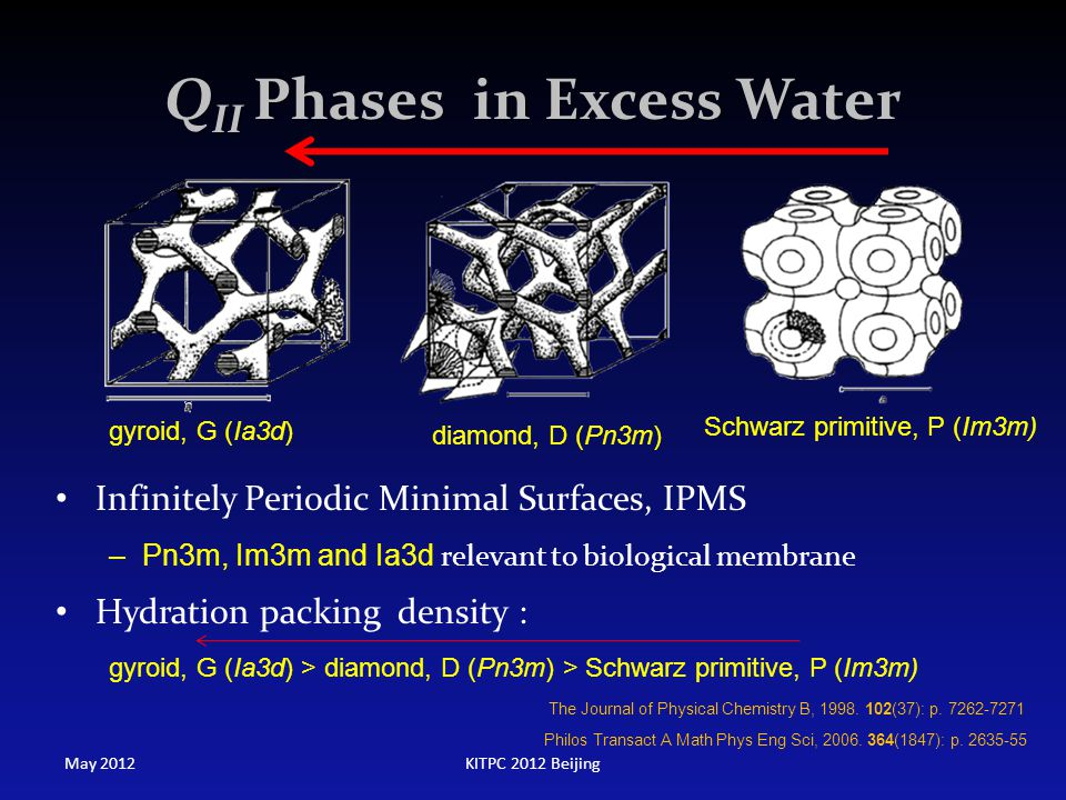Q II Phases in Excess Water Infinitely Periodic Minimal Surfaces, IPMS –Pn3m, Im3m and Ia3d relevant to biological membrane Hydration packing density