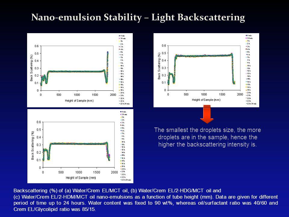 Nano-emulsion Stability – Light Backscattering Backscattering (%) of (a) Water/Crem EL/MCT oil, (b) Water/Crem EL/2-HDG/MCT oil and (c) Water/Crem EL/
