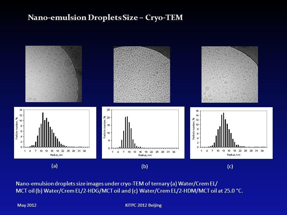 Nano-emulsion Droplets Size – Cryo-TEM (c) (a) (b) Nano-emulsion droplets size images under cryo-TEM of ternary (a) Water/Crem EL/ MCT oil (b) Water/C