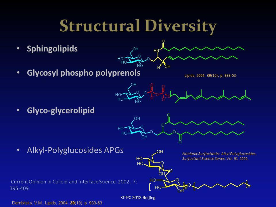 Structural Diversity Sphingolipids Glycosyl phospho polyprenols Glyco-glycerolipid Alkyl-Polyglucosides APGs Lipids, 2004. 39(10): p. 933-53 Nonionic