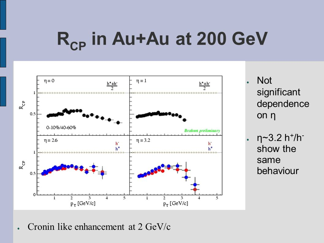 R CP in Au+Au at 200 GeV ● Not significant dependence on η ● η~3.2 h + /h - show the same behaviour ● Cronin like enhancement at 2 GeV/c