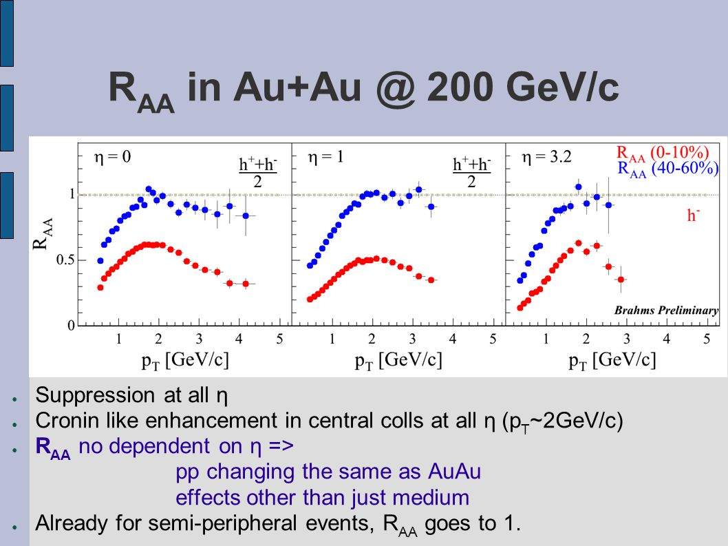 R AA in Au+Au @ 200 GeV/c ● Suppression at all η ● Cronin like enhancement in central colls at all η (p T ~2GeV/c) ● R AA no dependent on η => pp changing the same as AuAu effects other than just medium ● Already for semi-peripheral events, R AA goes to 1.