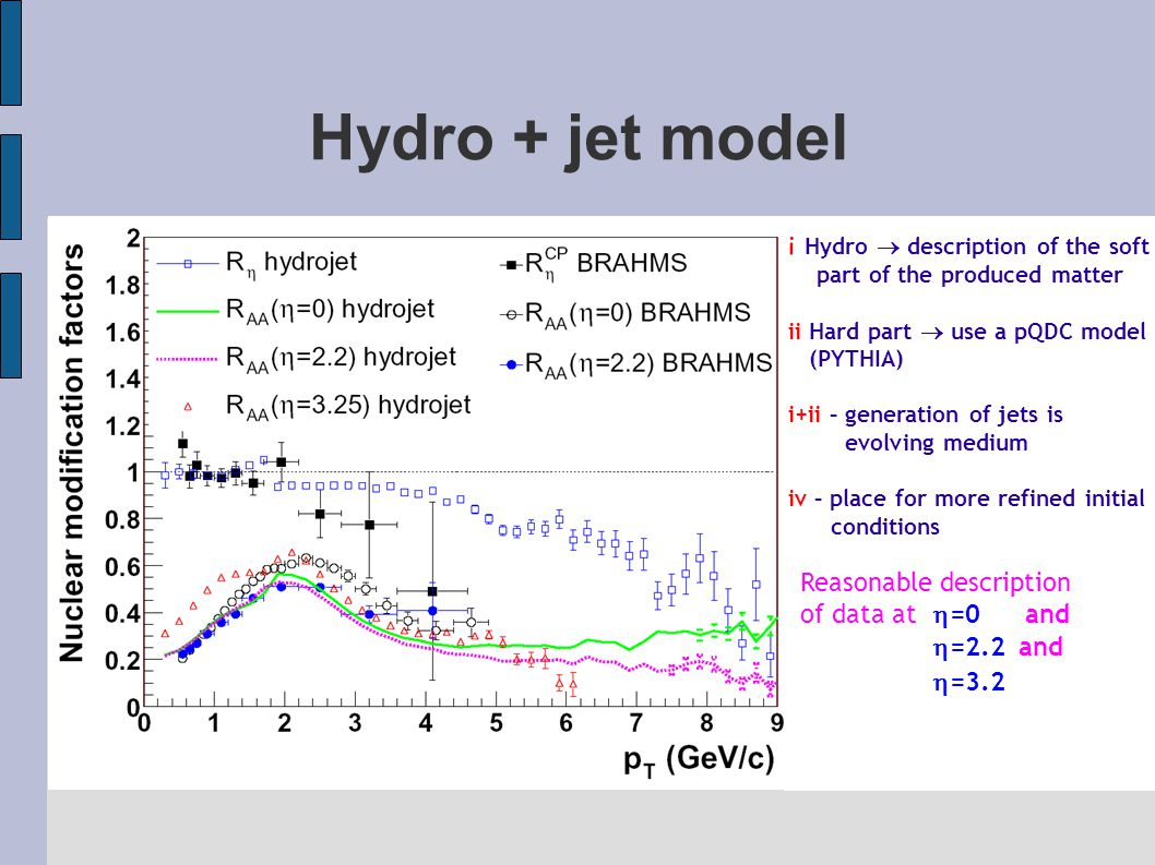 Hydro + jet model i Hydro  description of the soft part of the produced matter ii Hard part  use a pQDC model (PYTHIA) i+ii – generation of jets is evolving medium iv – place for more refined initial conditions Reasonable description of data at  =0 and  =2.2 and  =3.2