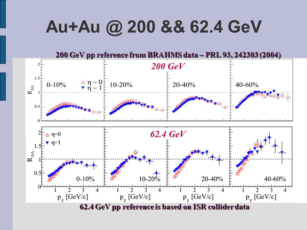Au+Au @ 200 && 62.4 GeV 62.4 GeV pp reference is based on ISR collider data 200 GeV pp reference from BRAHMS data – PRL 93, 242303 (2004) 200 GeV 62.4 GeV