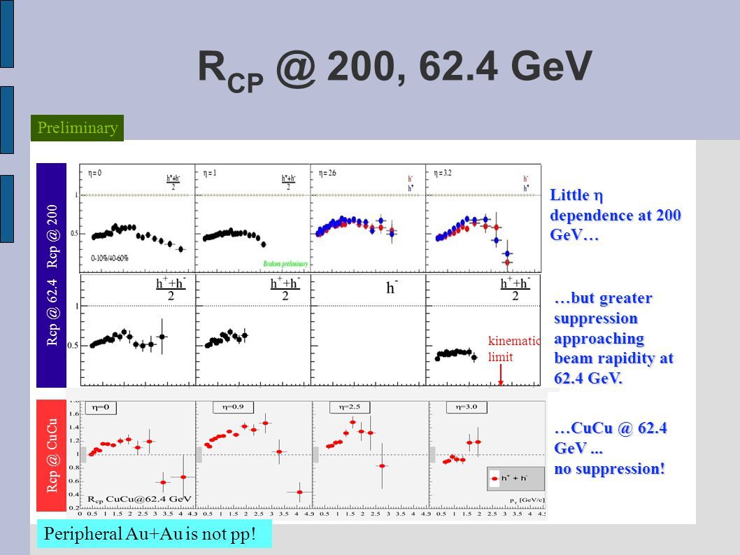 R CP @ 200, 62.4 GeV Rcp @ 62.4 Rcp @ 200 Little  dependence at 200 GeV… …but greater suppression approaching beam rapidity at 62.4 GeV.