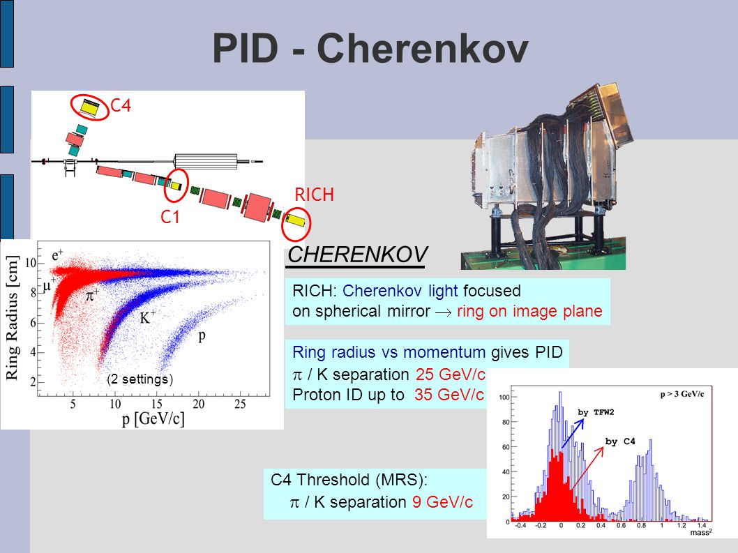 PID - Cherenkov RICH C1 C4 RICH: Cherenkov light focused on spherical mirror  ring on image plane Ring radius vs momentum gives PID  / K separation 25 GeV/c Proton ID up to 35 GeV/c CHERENKOV (2 settings) C4 Threshold (MRS):  / K separation 9 GeV/c