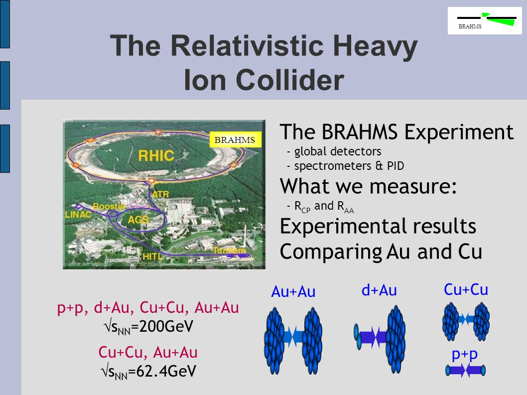 The Relativistic Heavy Ion Collider BRAHMS p+p p+p, d+Au, Cu+Cu, Au+Au  s NN =200GeV Cu+Cu, Au+Au  s NN =62.4GeV Cu+Cu Au+Au d+Au The BRAHMS Experiment - global detectors - spectrometers & PID What we measure: - R CP and R AA Experimental results Comparing Au and Cu