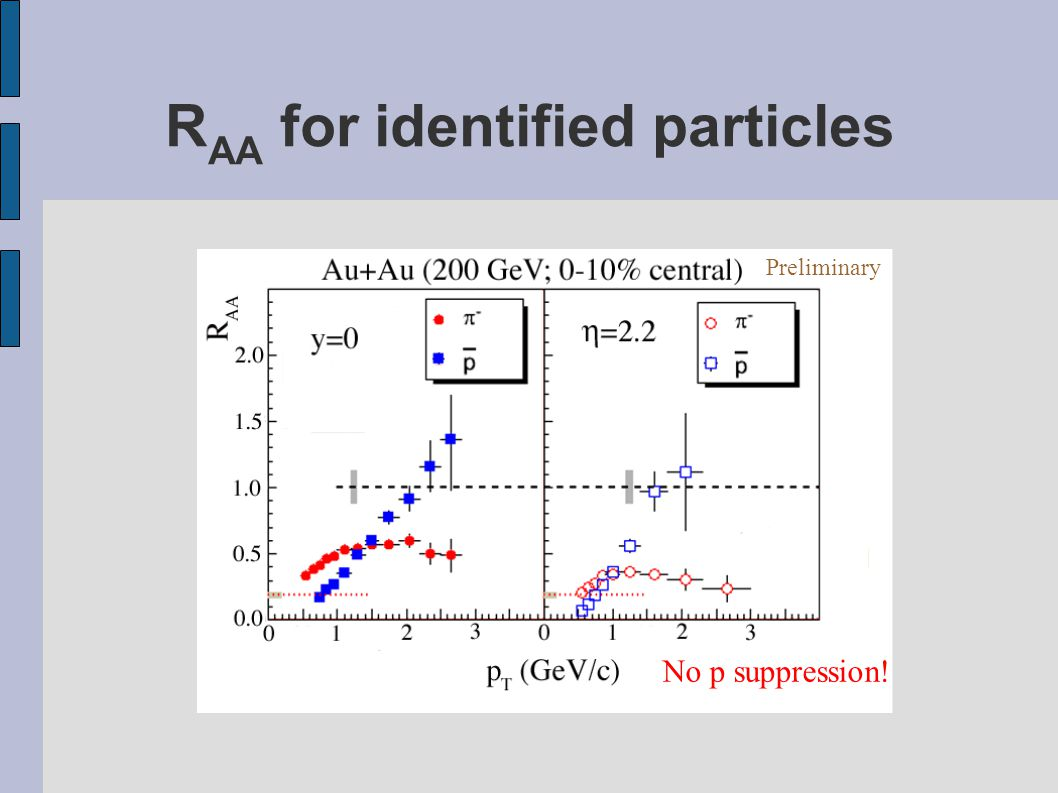 R AA for identified particles No p suppression! Preliminary