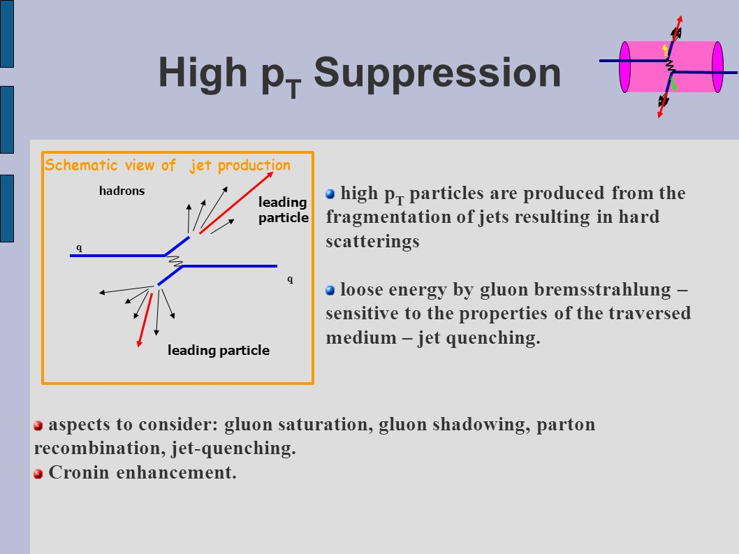 q q hadrons leading particle leading particle Schematic view of jet production high p T particles are produced from the fragmentation of jets resulting in hard scatterings loose energy by gluon bremsstrahlung – sensitive to the properties of the traversed medium – jet quenching.
