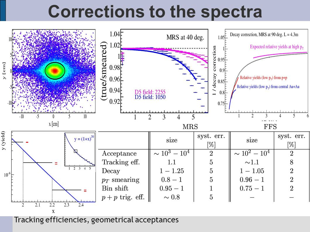 Spectra for inclusive charged hadrons in AuAu @ 200 GeV inclusive p T spectra for nonidentified h + and h - at η 0, 1, 2.6, 3.2 power-law shape, where the vast majority of particles are produced in the pt region below 2 GeV/c steeper at higher η