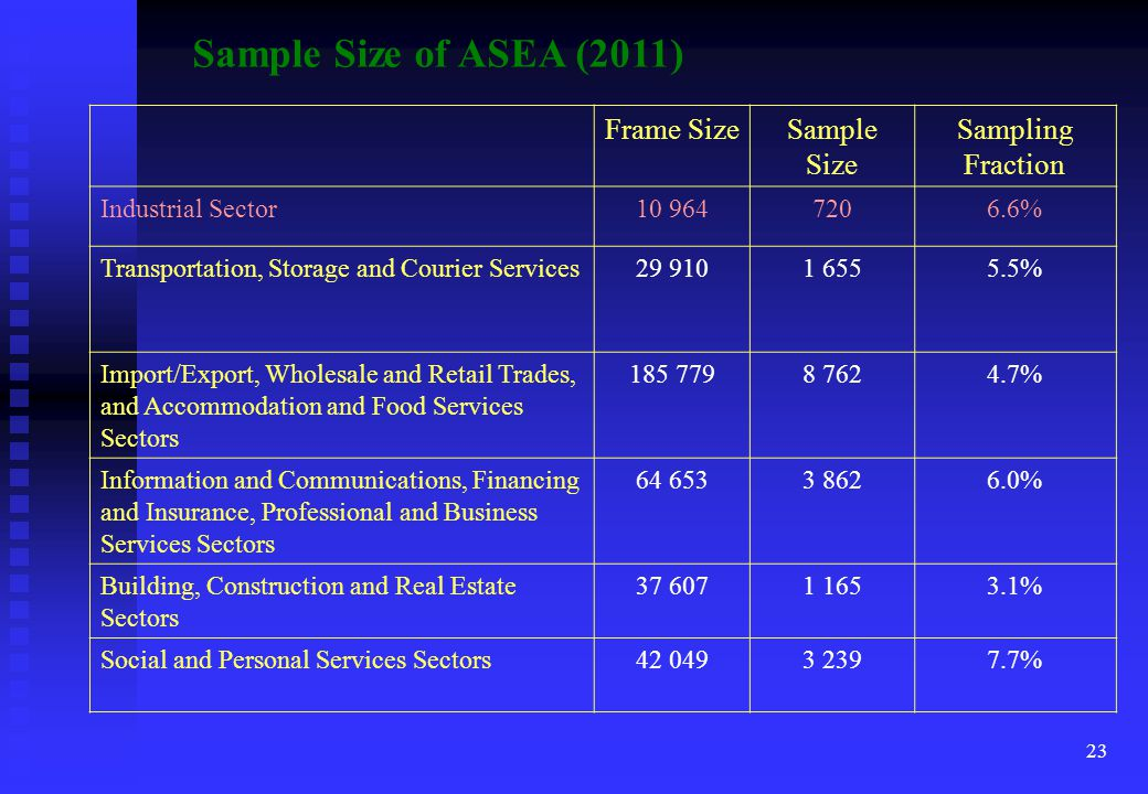 23 Sample Size of ASEA (2011) Frame SizeSample Size Sampling Fraction Industrial Sector10 9647206.6% Transportation, Storage and Courier Services29 9101 6555.5% Import/Export, Wholesale and Retail Trades, and Accommodation and Food Services Sectors 185 7798 7624.7% Information and Communications, Financing and Insurance, Professional and Business Services Sectors 64 6533 8626.0% Building, Construction and Real Estate Sectors 37 6071 1653.1% Social and Personal Services Sectors42 0493 2397.7%