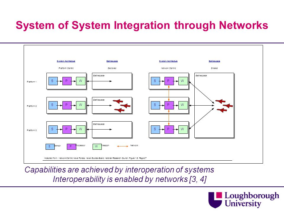 System of System Integration through Networks Battlespace Network Centric System Architecture Shared Battlespace Platform 1 Platform 2 Platform 3 Battlespace Platform Centric Sensor ProcessorWeapon System Architecture Battlespace Sectored Battlespace Adapted from: Network-Centric Naval Forces, Naval Studies Board, National Research Council, Figure 1.5, Page 27 Network S S S S S S P P P W W W P P P W W W SPW Capabilities are achieved by interoperation of systems Interoperability is enabled by networks [3, 4]