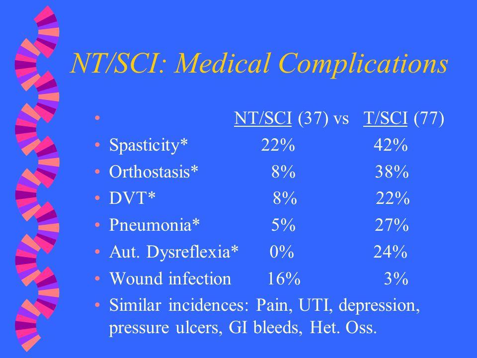 NT/SCI: Medical Complications NT/SCI (37) vs T/SCI (77) Spasticity* 22% 42% Orthostasis* 8% 38% DVT* 8% 22% Pneumonia* 5% 27% Aut. Dysreflexia* 0% 24%