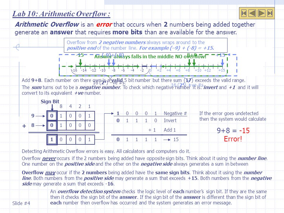 5 bit signed numbers will be used to demonstrate arithmetic overflow.