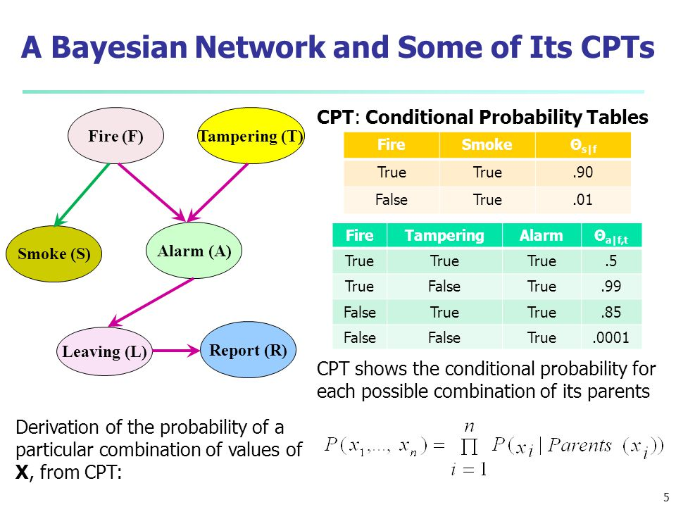 6 How Are Bayesian Networks Constructed.