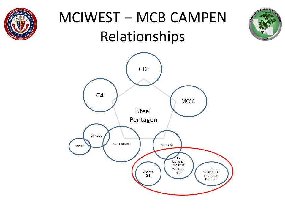 Steel Pentagon MCIWEST – MCB CAMPEN Relationships CDI C4 MITSC MARFORCYBER MCICOM MCNOSC MCSC SE MARFOREUR PENTAGON Reserves SE MCIWEST MCIEAST West Pac NCR MARFOR G-6