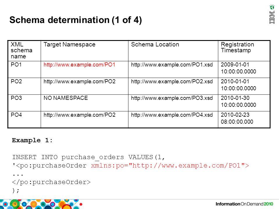 12 Schema determination (1 of 4) XML schema name Target NamespaceSchema LocationRegistration Timestamp PO1http://www.example.com/PO1http://www.example.com/PO1.xsd2009-01-01 10:00:00.0000 PO2http://www.example.com/PO2http://www.example.com/PO2.xsd2010-01-01 10:00:00.0000 PO3NO NAMESPACEhttp://www.example.com/PO3.xsd2010-01-30 10:00:00.0000 PO4http://www.example.com/PO2http://www.example.com/PO4.xsd2010-02-23 08:00:00.000 Example 1: INSERT INTO purchase_orders VALUES(1, ...