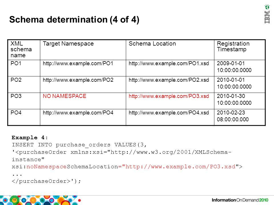 15 Schema determination (4 of 4) XML schema name Target NamespaceSchema LocationRegistration Timestamp PO1http://www.example.com/PO1http://www.example.com/PO1.xsd2009-01-01 10:00:00.0000 PO2http://www.example.com/PO2http://www.example.com/PO2.xsd2010-01-01 10:00:00.0000 PO3NO NAMESPACEhttp://www.example.com/PO3.xsd2010-01-30 10:00:00.0000 PO4http://www.example.com/PO4http://www.example.com/PO4.xsd2010-02-23 08:00:00.000 Example 4: INSERT INTO purchase_orders VALUES(3, <purchaseOrder xmlns:xsi= http://www.w3.org/2001/XMLSchema- instance xsi:noNamespaceSchemaLocation= http://www.example.com/PO3.xsd >...
