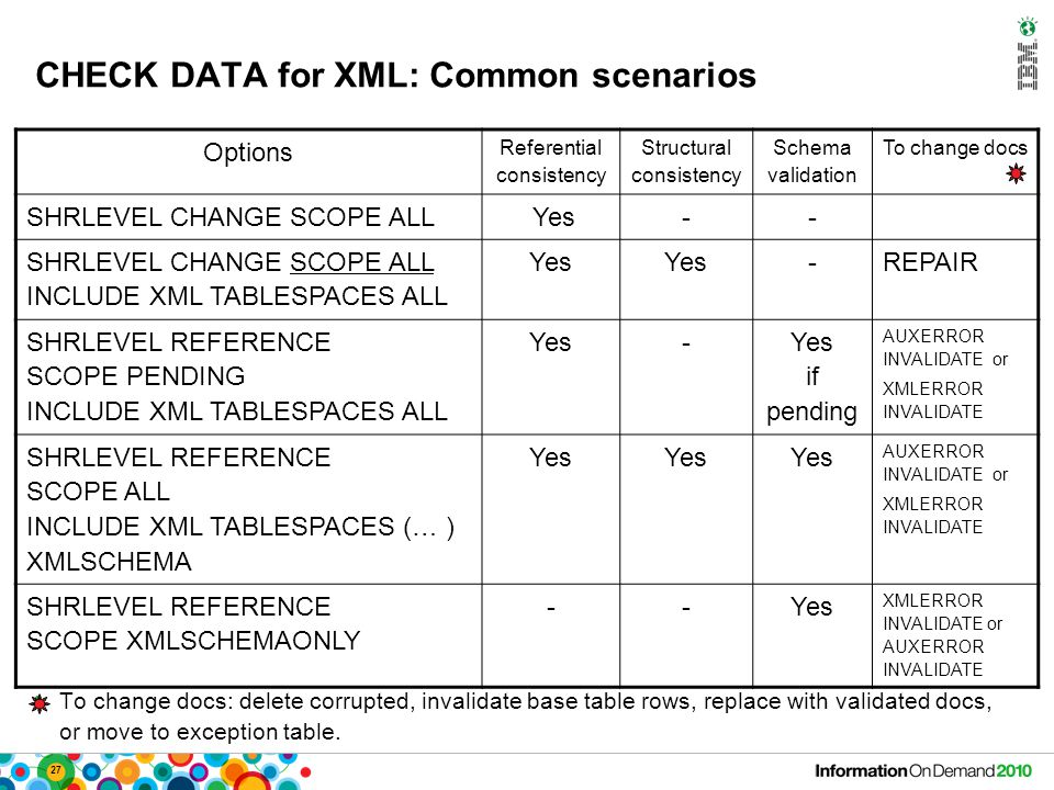 27 CHECK DATA for XML: Common scenarios Options Referential consistency Structural consistency Schema validation To change docs SHRLEVEL CHANGE SCOPE