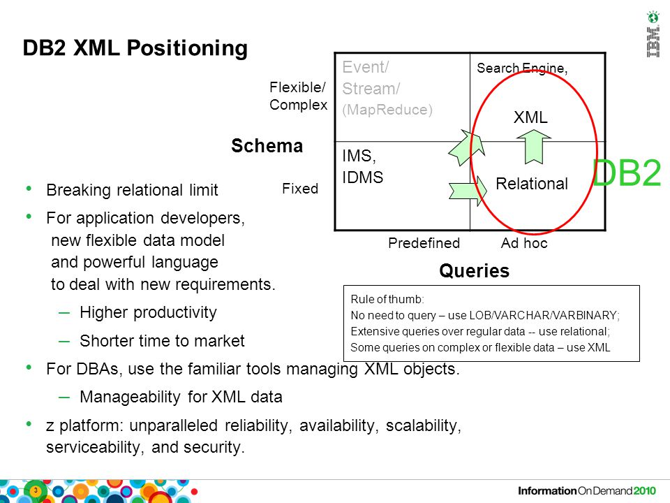 3 DB2 XML Positioning Event/ Stream/ (MapReduce) Search Engine, XML IMS, IDMS Relational Predefined Ad hoc Queries Flexible/ Complex Fixed Schema DB2 Breaking relational limit For application developers, new flexible data model and powerful language to deal with new requirements.