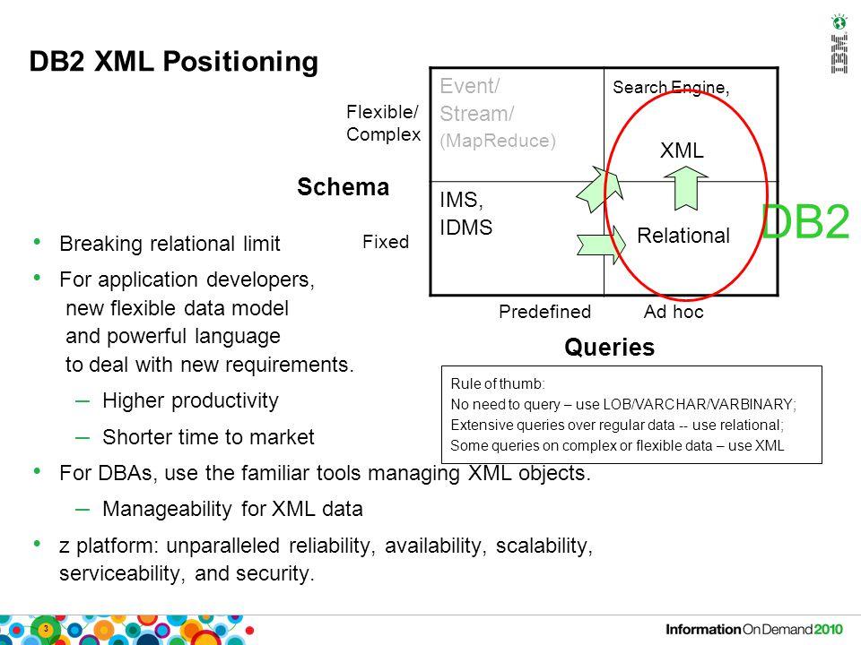 3 DB2 XML Positioning Event/ Stream/ (MapReduce) Search Engine, XML IMS, IDMS Relational Predefined Ad hoc Queries Flexible/ Complex Fixed Schema DB2