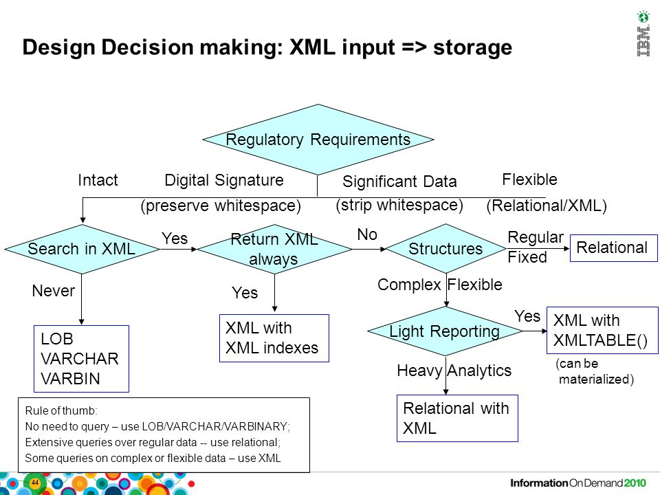 44 Design Decision making: XML input => storage Regulatory Requirements Intact Digital Signature Significant Data Flexible Search in XML Never LOB VARCHAR VARBIN (preserve whitespace) (strip whitespace) (Relational/XML) Yes Return XML always Yes XML with XML indexes No Light Reporting Structures Regular Fixed Relational Complex Flexible XML with XMLTABLE() Yes Heavy Analytics Relational with XML (can be materialized) Rule of thumb: No need to query – use LOB/VARCHAR/VARBINARY; Extensive queries over regular data -- use relational; Some queries on complex or flexible data – use XML